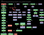 the procrastinators flow chart