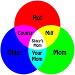 the differences between a cougar and a milf